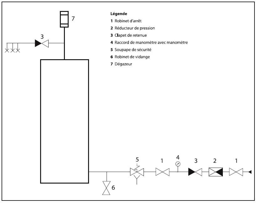 Raccordement hydraulique du préparateur d'eau chaude