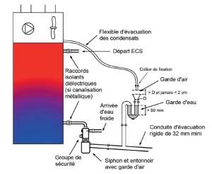 Raccordement hydraulique des évacuations du préparateur d'eau chaude