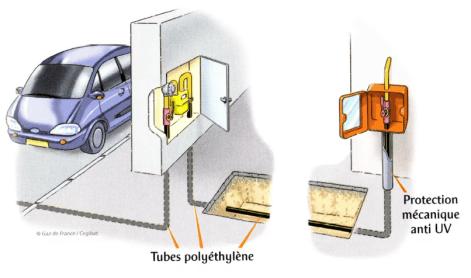 Utilisation de tubes en polyéthylène