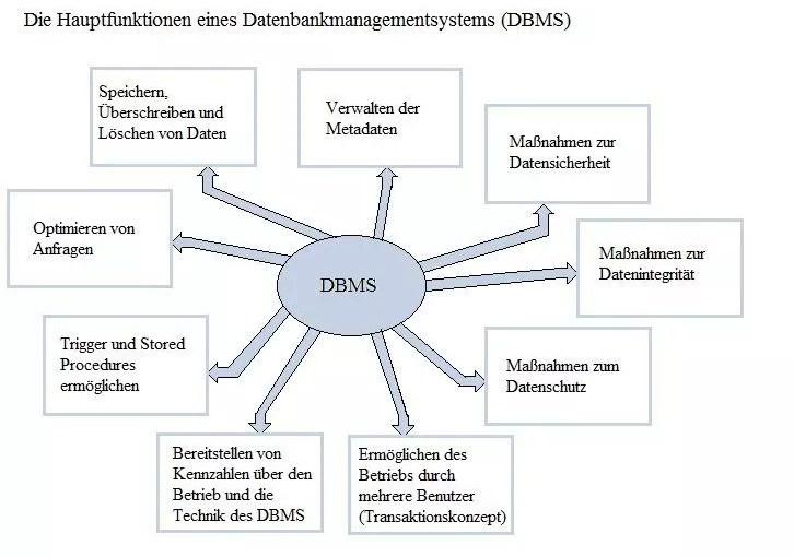 datenbankmanagementsysteme