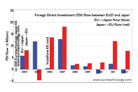 Foreign direct investment (FDI) flow between EU and Japan