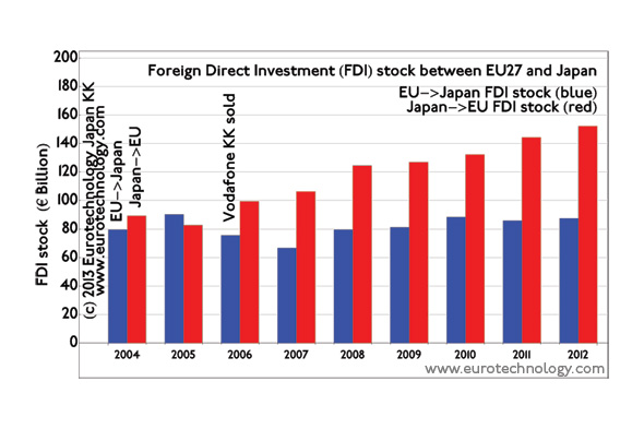 EU-Japan investment Foreign direct investment (FDI) stock between EU and Japan
