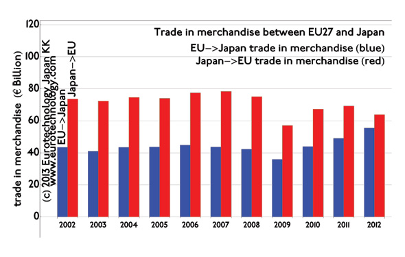 Trade in goods between EU and Japan.