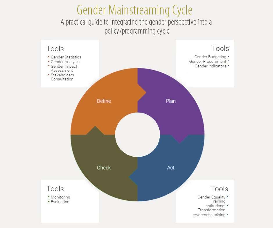Coming soon : a gender equality tool to help implement, monitor and evaluate gender equality strategies  !