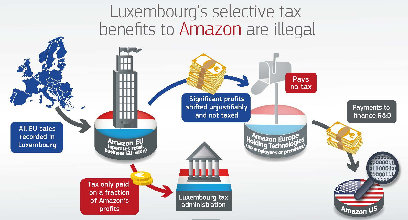 #FactOfTheDay 5/10/2017: The EU Commission finds illegal tax benefits for Amazon by Luxembourg