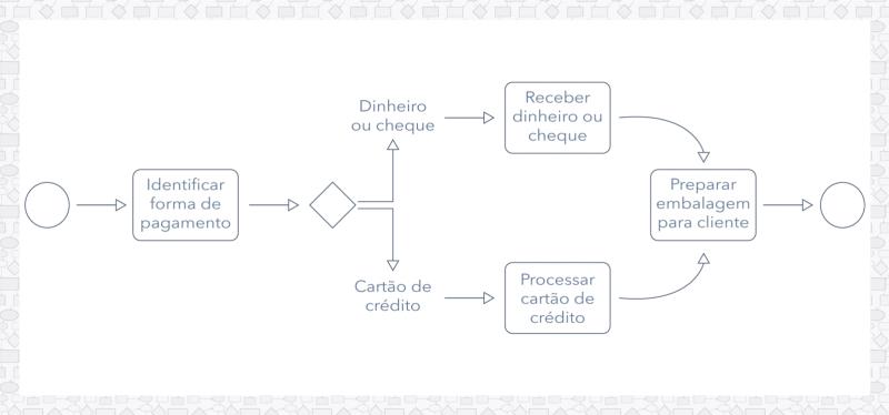 BPMN Exemplo de notação de subprocesso