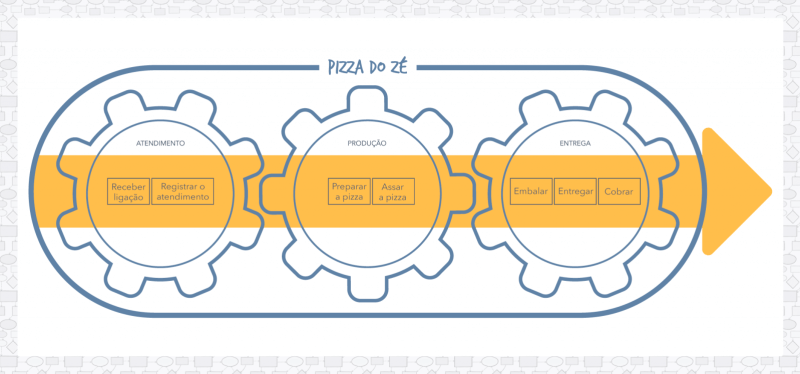 BPMN: Processos e Subprocessos (exemplo)