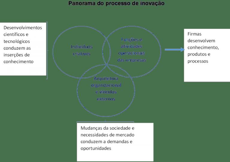 Panorama-do-Processo-de-Inovação-768x541