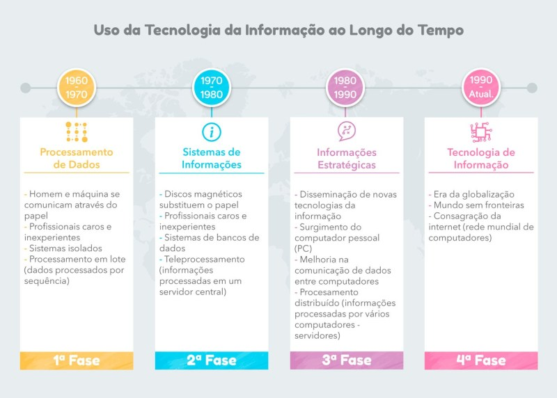 Uso da Tecnologia da Informação ao longo do tempo - Gestão da Tecnologia da Informação