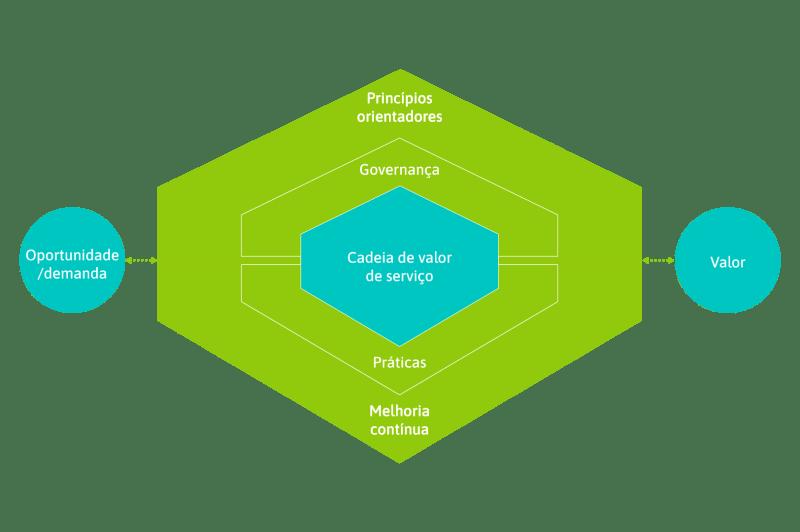 Cadeia de valor de serviço do ITIL 4