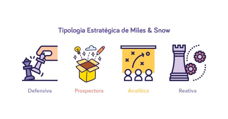tipologia estratégica de miles e snow