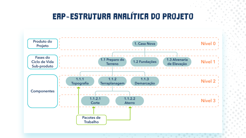 exemplo de EAP do projeto