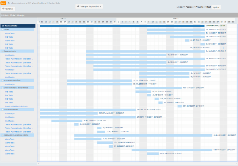 Cronograma de projeto no Artia - Gráfico de Gantt