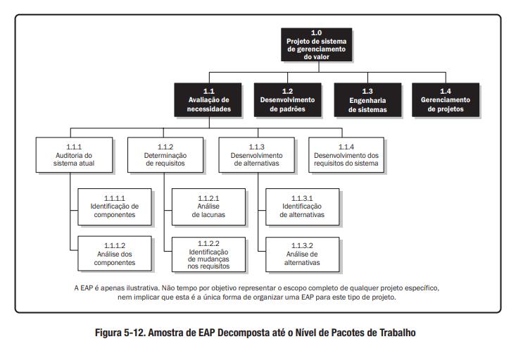 Modelo De Eap Confira Exemplos E Motivos Para Utilizar Euax