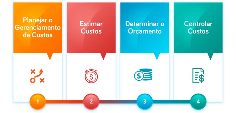Processos de gerenciamento de custos em projetos