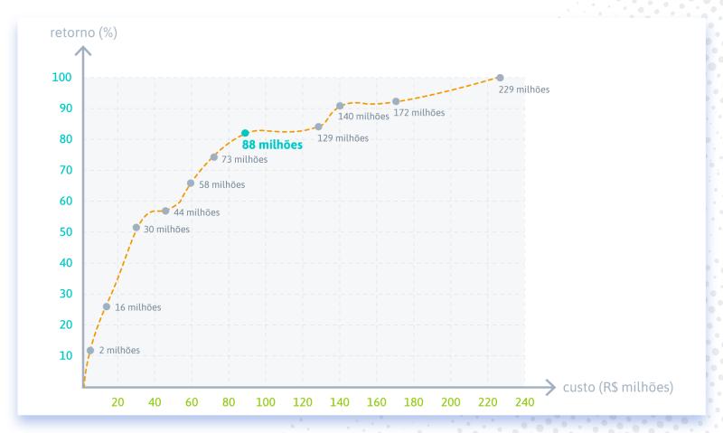 Exemplo de curva de fronteira eficiente