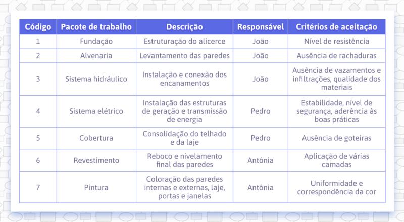 Exemplo-de-dicionário-da-EAP