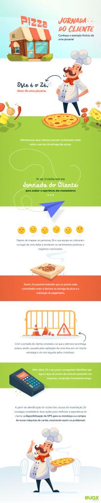 infográfico jornada do cliente