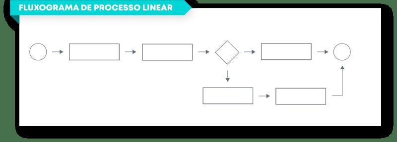 fluxograma de processo linear