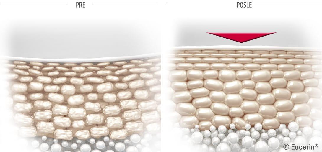 Način delovanja Eucerin Volume Filler Kreme za negu područja oko očiju