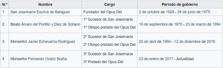 Principales cargos del Opus Dei en España