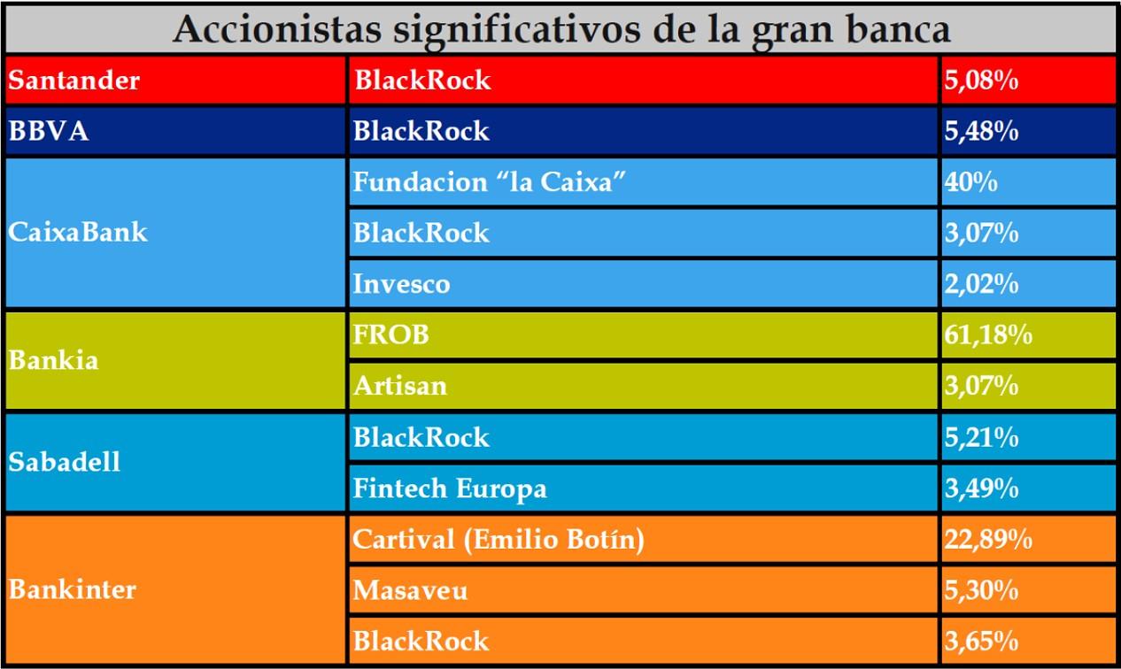 Accionistas de la gran banca en España. Fuente: Público.es
