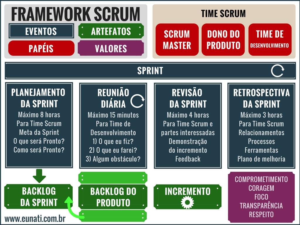 Material completo sobre Scrum