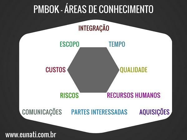 Áreas de Conhecimento do PMBOK©