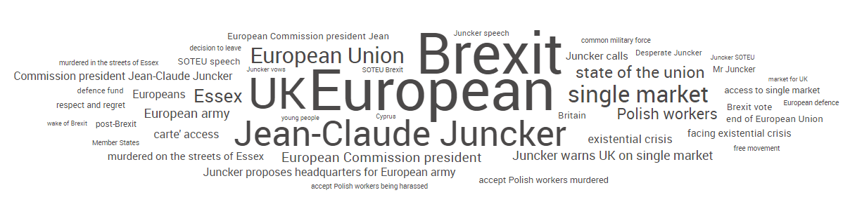 Most used Hashtags during Juncker's speech.