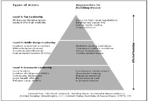 Figure 1: Lederach's peace-building model. Source: John Paul Lederach (1997), Building peace: Sustainable Reconciliation in Divided Societies, p. 39.