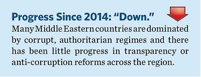 2015EconomicFreedomGlobalAgendabyRegionMiddleEastandNorthAfrica1