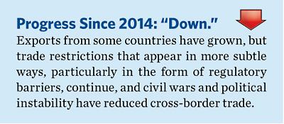2015EconomicFreedomGlobalAgendabyRegionMiddleEastandNorthAfrica3