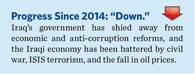 2015EconomicFreedomGlobalAgendabyRegionMiddleEastandNorthAfrica4