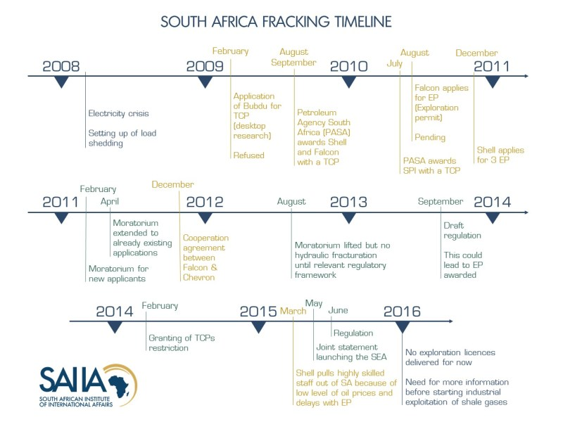 A timeline of events for fracking in South Africa. © SAIIA
