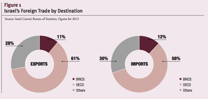Israel's Foreign Trade by Destination