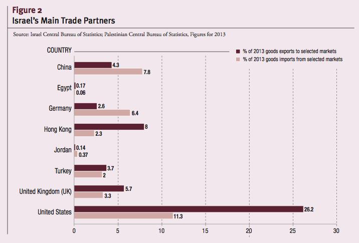 Israel's Main Trade Partners