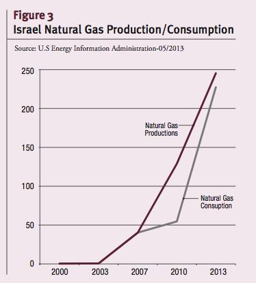 Israel Natural Gas Production/Consumption
