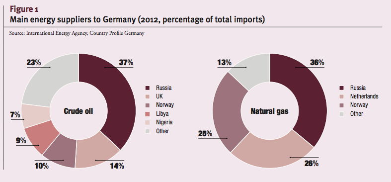 Main energy suppliers to Germany (2012, percentage of total imports)