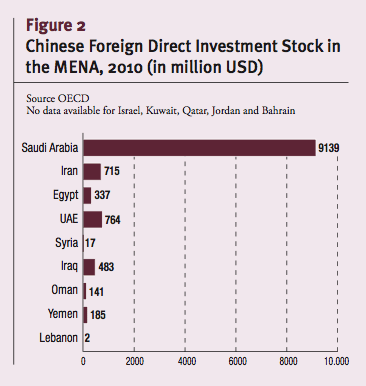 Chinese Foreign Direct Investment Stock in the MENA, 2010 (in million USD)