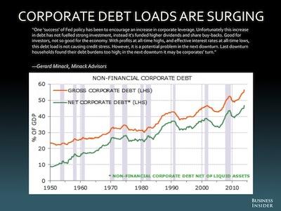 debtloads