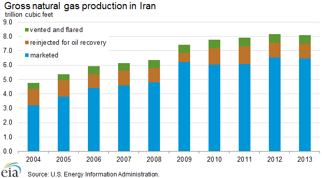 natural_gas_production