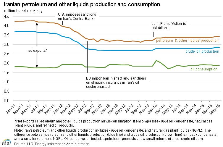 petroleum_production_consumption