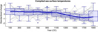 Results of the global sea surface temperature compilation from Ocean2k: A cooling over the past two millenium was reversed only in the most recent two centuries. Fifty-seven previously published and publicly available marine sea surface temperature reconstructions were combined and compiled into 200-year brackets, represented by the boxes. The thin horizontal lines dividing each box are the median of the values in that box. The thick blue line is the median of these values weighted for differences in the region of the global ocean in which they were found. (More in Figure 2a in the paper and Supplementary Table S13). Credit  Modified version of Fig 2a in McGregor et al. Nature Geoscience 2015.