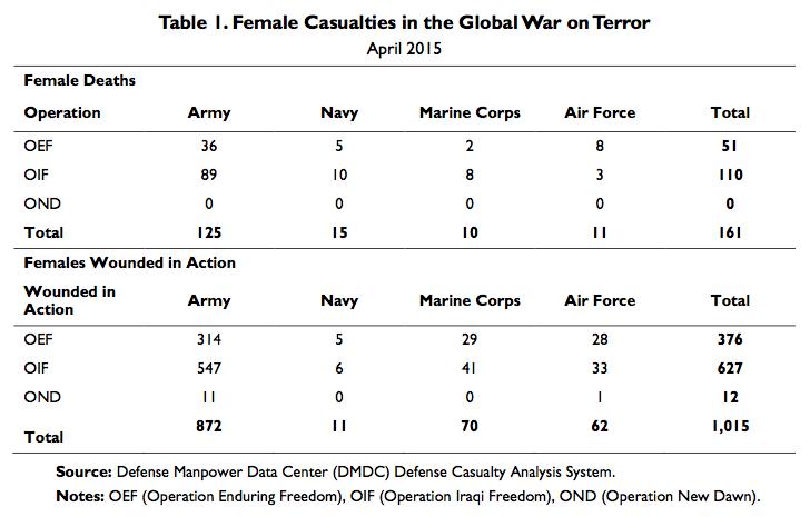 Table 1. Female Casualties in the Global War on Terror