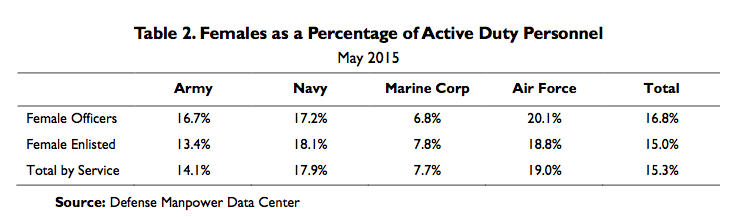 Table 2. Females as a Percentage of Active Duty Personnel