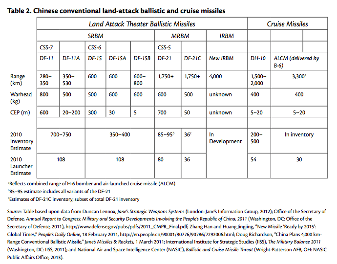 Table 2. Chinese conventional land-attack ballistic and cruise missiles