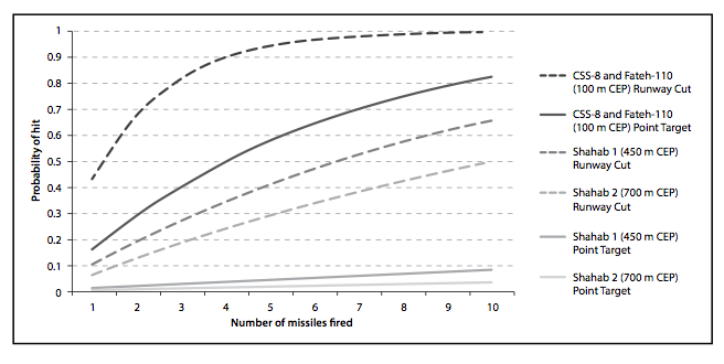 Figure 2. Cumulative probability of hitting a point target 100 m in diameter or severing a single runway using Iranian ballistic missiles. (Figure based on author's calculations using accuracies reported in table 1.)