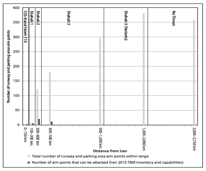 Figure 5. Iran's ability to attack runways and parked aircraft as a function of range (2010). (From author's analysis using Iranian TBM capabilities reported in table 1 and airfield locations from the Department of Defense's Automated Air Facility Information File.)