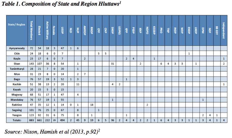 Table 1. Composition of State and Region Hluttaws1