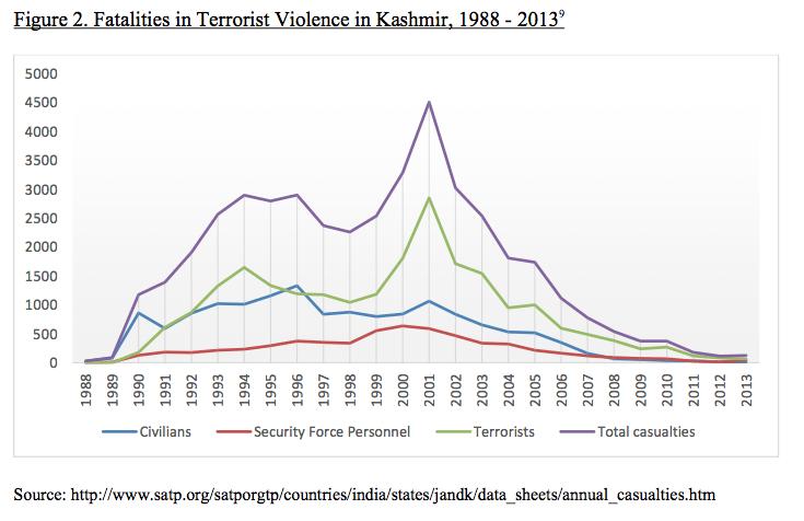 Figure 2. Fatalities in Terrorist Violence in Kashmir, 1988 - 20139
